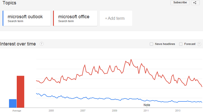 Google trends for Microsoft Outlook and Microsoft Office