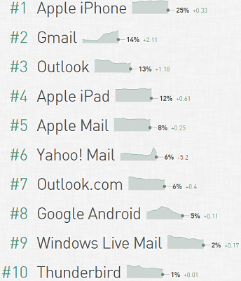 Email clients popularity