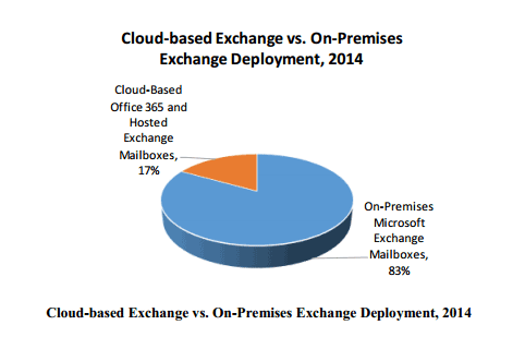 Cloud based Exchange vs on-premises Exchange
