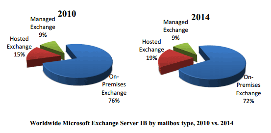 Exchange Server and Outlook Analysis