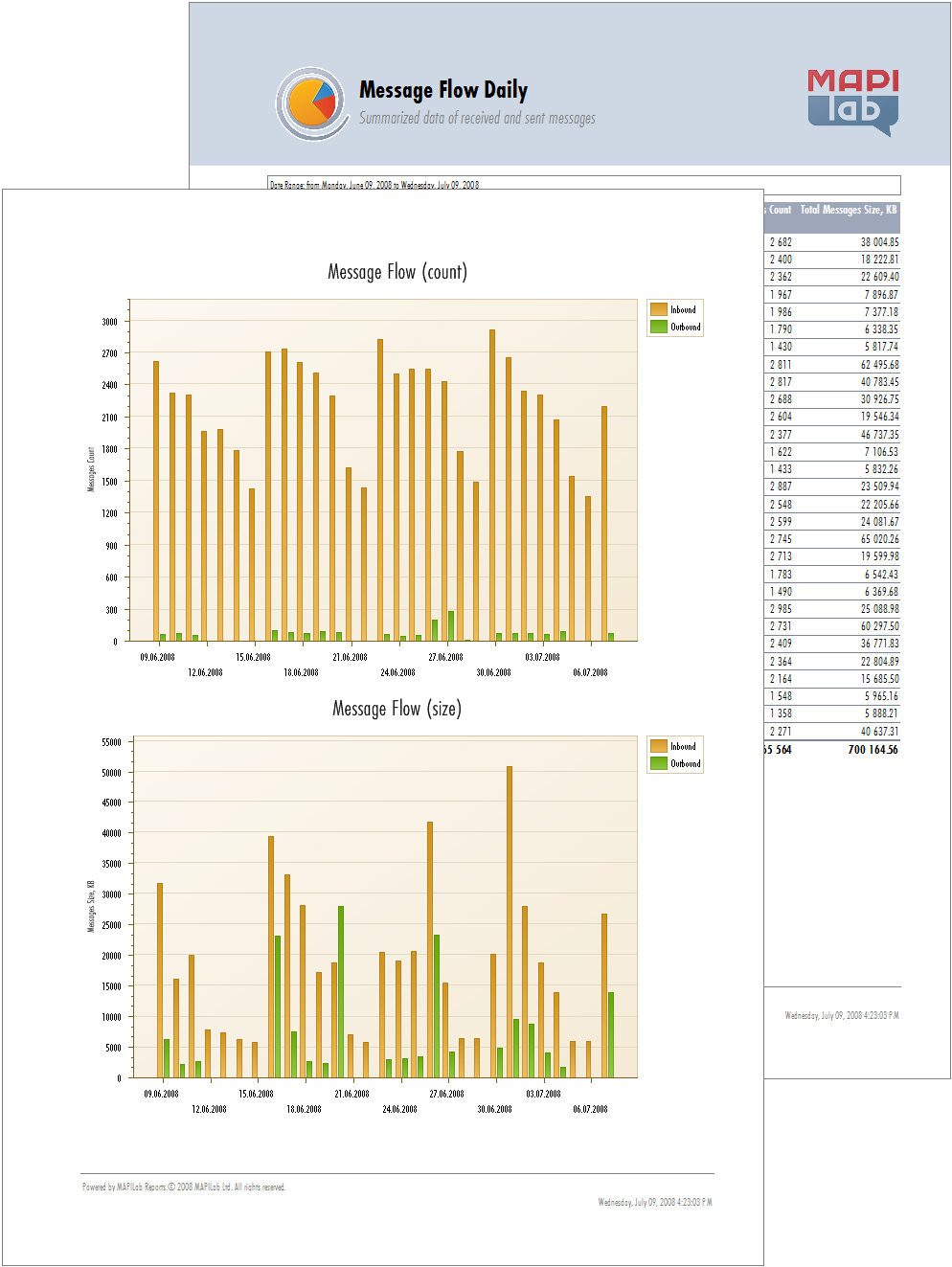 Screenshot for MAPILab Reports 2008 1.2.0