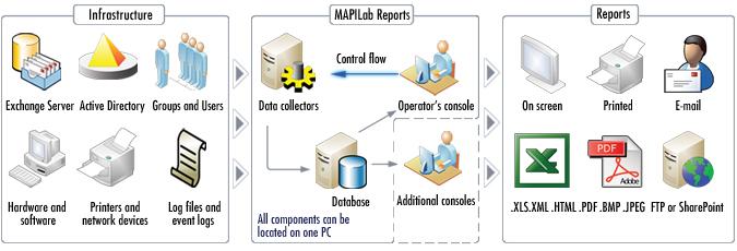 MAPILab Peports scheme